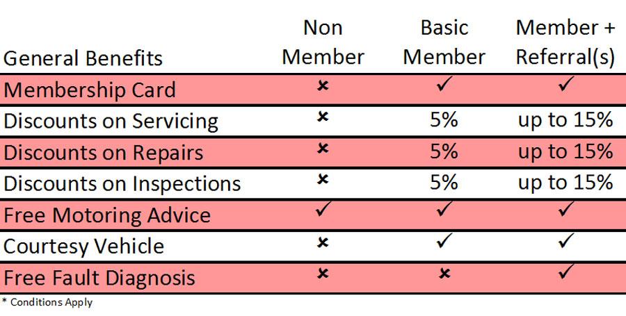 Membership Rewards | Sovereign Automotive
